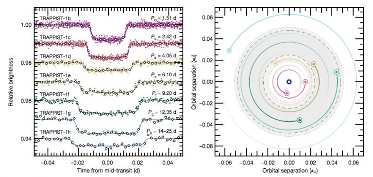 Figura 1: à esquerda, os trânsitos para cada um dos sete planetas. Os pontos coloridos mostram medidas de fluxo individuais, ao longo de vários trânsitos, enquanto os círculos largos mostram dados somados. A direita, uma representação das órbitas dos sete planetas. A área em verde indica a região onde os autores acreditam que oceanos podem formar-se. [Figura 1 no artigo, painel inferior.]