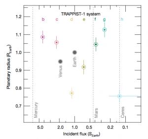 Figura 2: uma comparação do sistema TRAPPIST-1 com nosso próprio Sistema Solar. Os planetas são mostrados por raio e fluxo incidente, com a Terra e Vênus também indicados. O fluxo em Mercúrio, Marte e Ceres também é mostrado, com seus raios muito pequenos para o eixo-x nesta imagem. [Figura 2, painel inferior no artigo.]